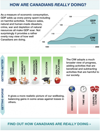Canadian Index of Wellbeing infographic