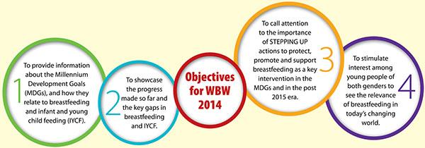 World Breastfeeding Week Goals